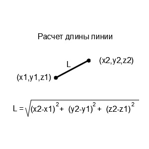 длина линии