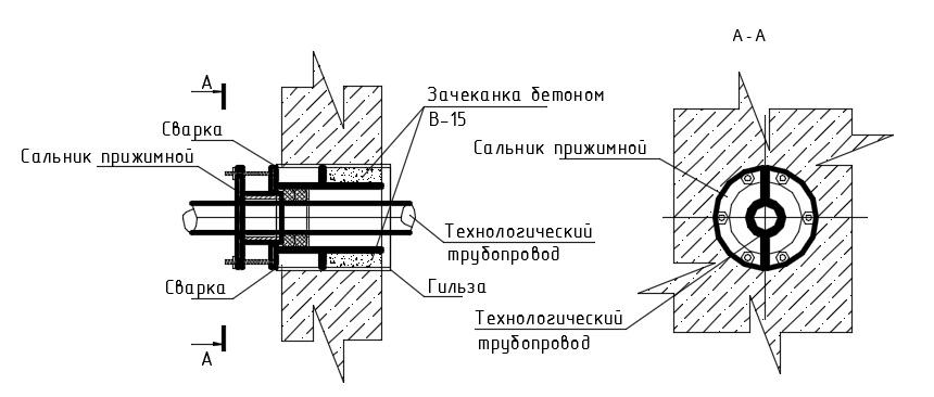 герметизация ввода