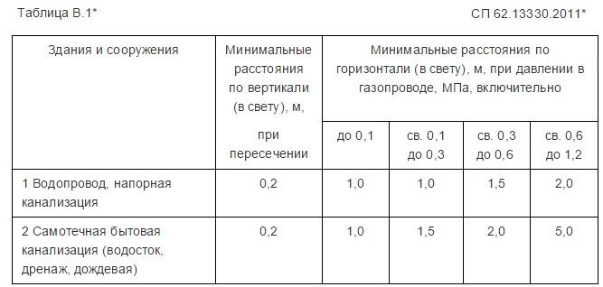 СП 62.13330.2011 таблица В.1