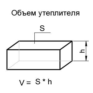 объем цилиндра теплоизоляции
