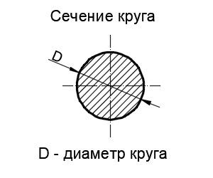 Что такое площадь поперечного сечения